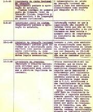1 – Tentativas para conseguir a aprovação do Estatuto da Academia de Judo já em 1949. Só em 1960 se conseguiria a aprovação da constituição em Associação.